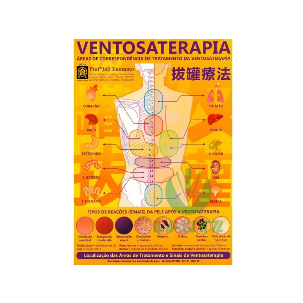 Mapa de Ventosaterapia - Prof. Franco Joji Enomoto